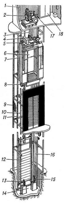 Схема пассажирского лифта: 1