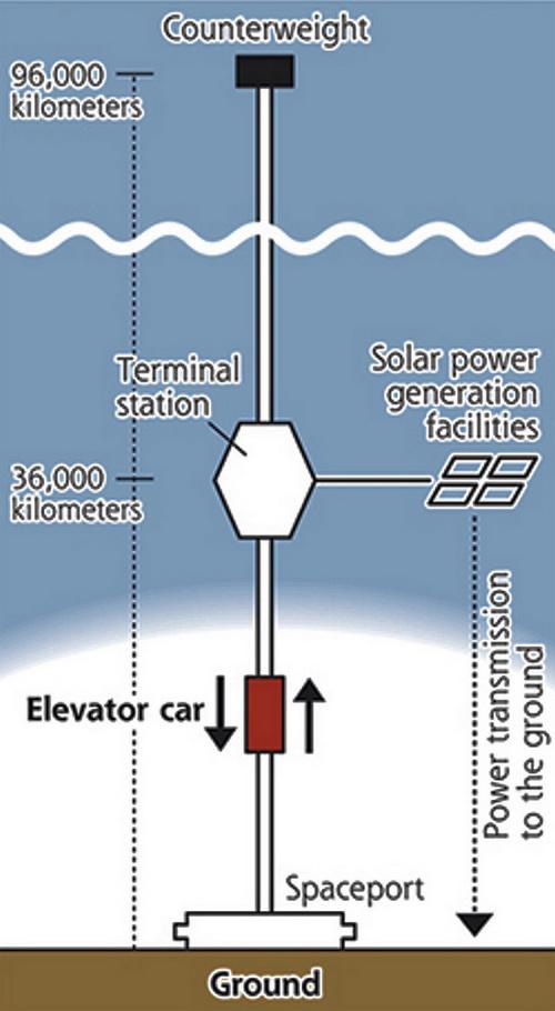 Японская компания Obayashi Corp. заявила о том, что намерена реализовать невероятно амбициозный проект — построить космический лифт