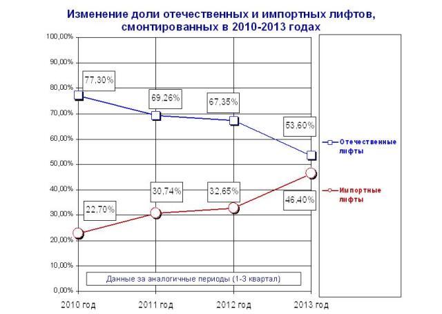Изменение доли отечественных и импортных лифтов на рынке РФ