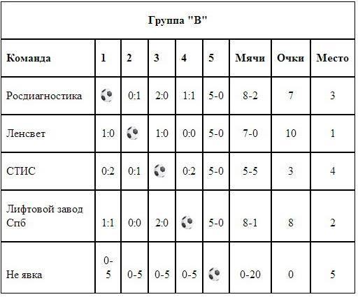 7 декабря в ДСИ «Зенит» в Санкт-Петербурге прошел первый розыгрыш «Кубка ЖКХ 2013» по мини-футболу среди компаний ЖКХ