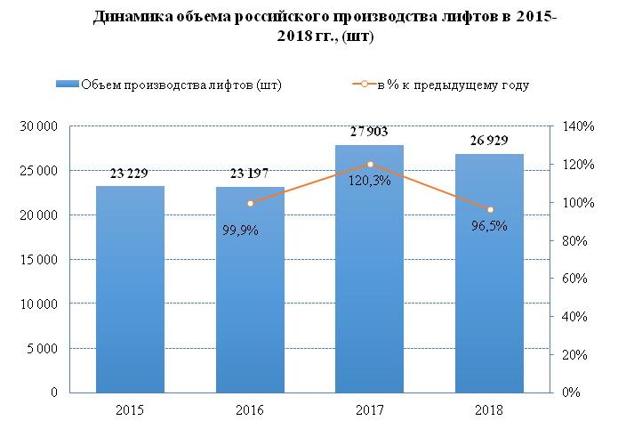 Цены на лифты в России растут, а их производство сокращается