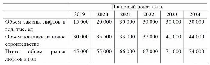 Прогнозируется рост объема рынка лифтов