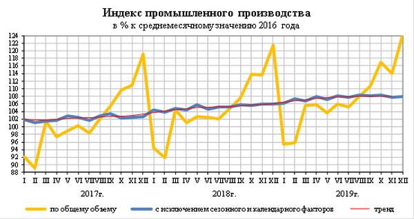 Индекс промышленного производства в 2019 году