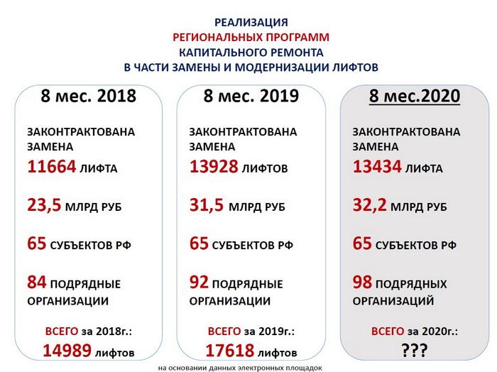 9 сентября 2020 года состоялось заседание Комиссии по вопросам лифтового хозяйства Общественного совета при Минстрое России