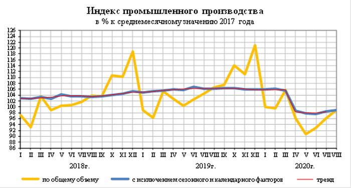 Производство лифтов в России за январь-август 2020 года к предыдущему году выросло на 16 процентов