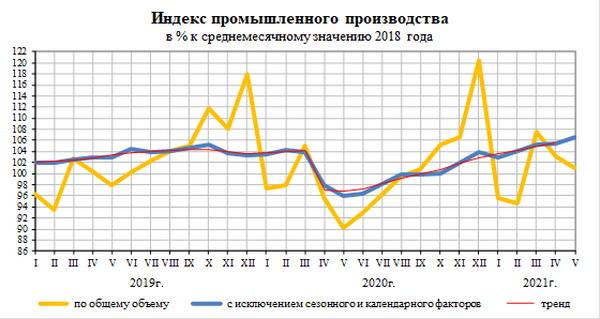 Росстат сообщил оперативные данные об объемах производства лифтов в январе-мае 2021 года