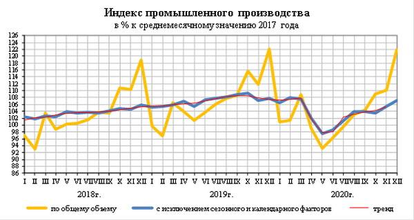 Росстат сообщил оперативные данные об объемах производства лифтов в 2020 году