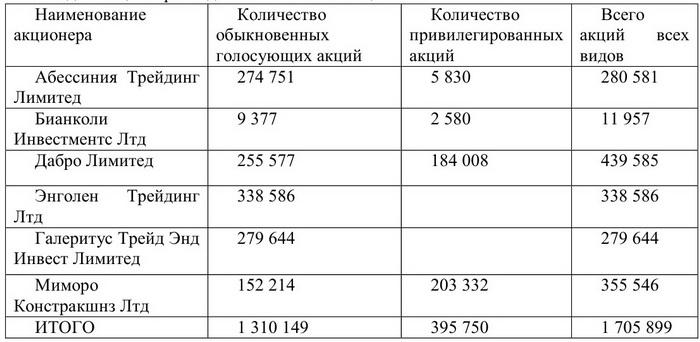 Мажоритарные акционеры ПАО «Карачаровский механический завод»