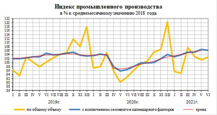 Производстве лифтов в России в первом полугодии 2021 года выросло на 12,7 процента к 2020 году